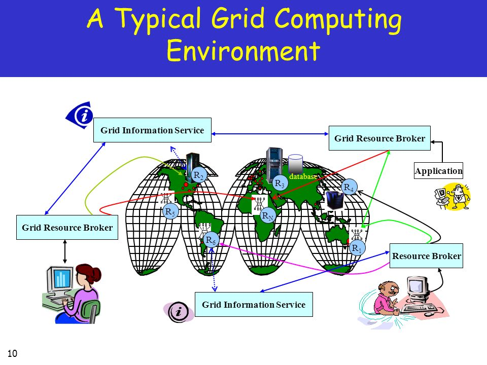 A Typical Grid Computing Environment