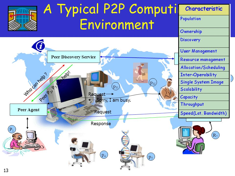 A Typical P2P Computing Environment