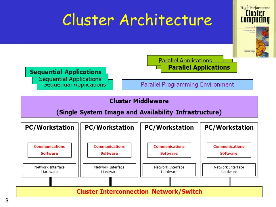 Cluster Architecture Parallel Applications Parallel Applications