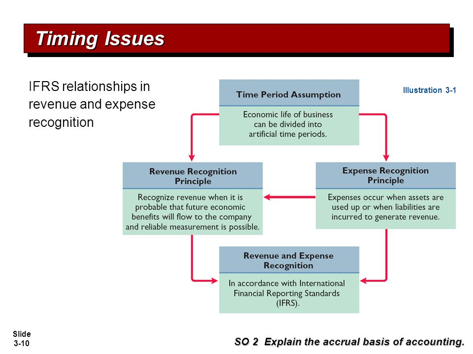 Timing Issues IFRS relationships in revenue and expense recognition