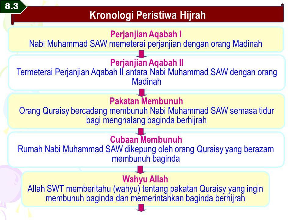 Sejarah Hijrah Nabi Muhammad Ke Madinah Seputar Sejarah