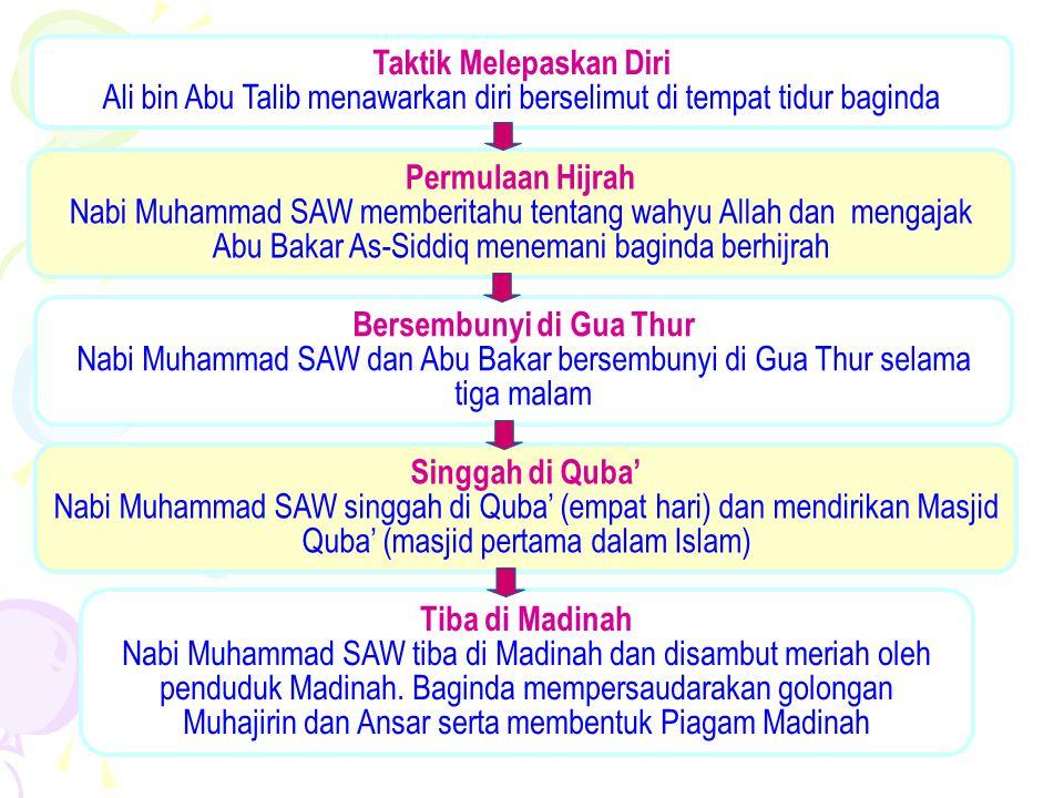 Peristiwa Hijrah Ke Madinah Ppt Download