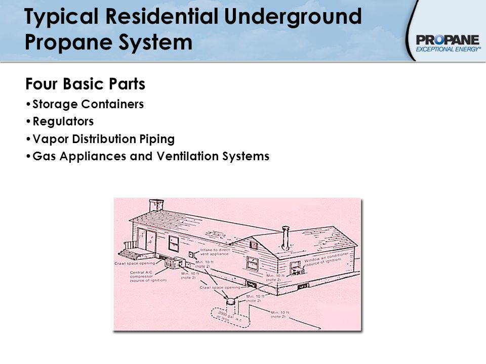 Typical Residential Underground Propane System