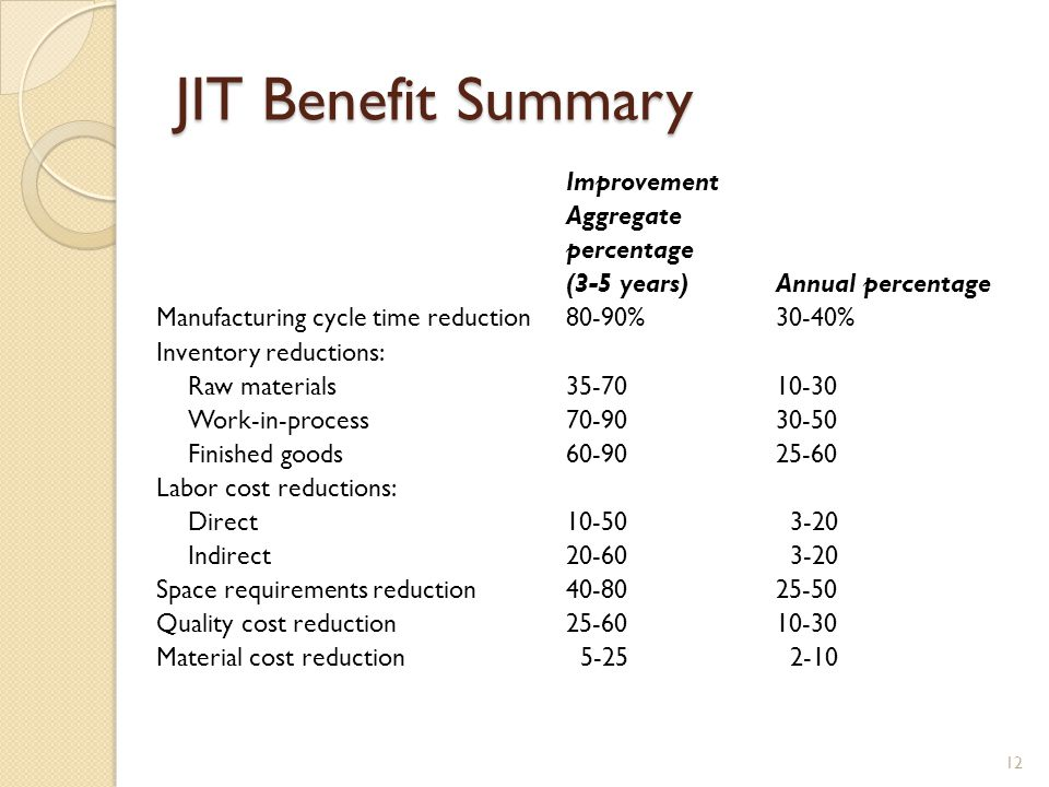 JIT Benefit Summary