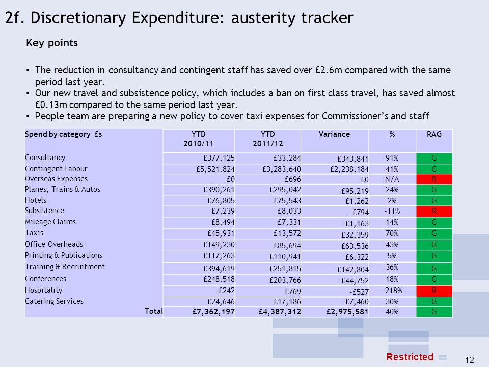 2f. Discretionary Expenditure: austerity tracker
