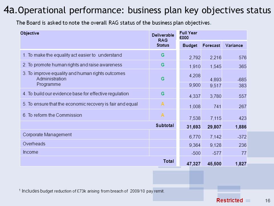 4a.Operational performance: business plan key objectives status