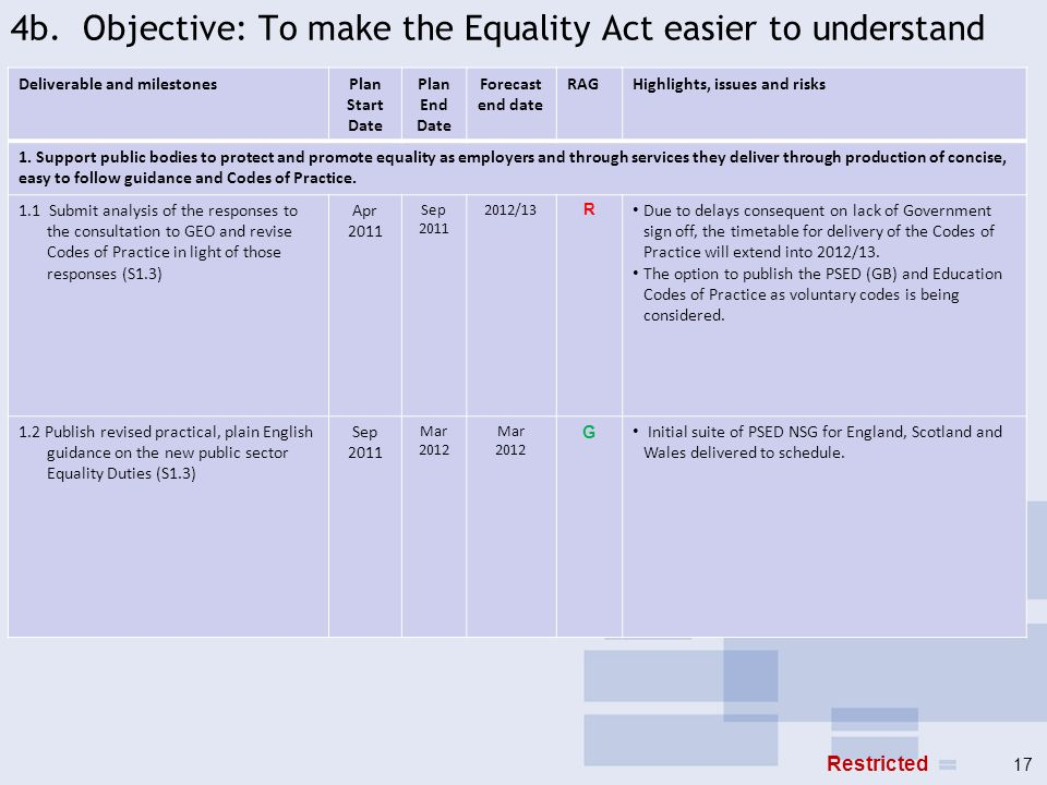 4b. Objective: To make the Equality Act easier to understand