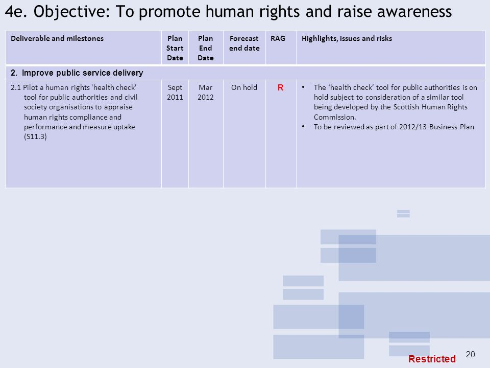 4e. Objective: To promote human rights and raise awareness