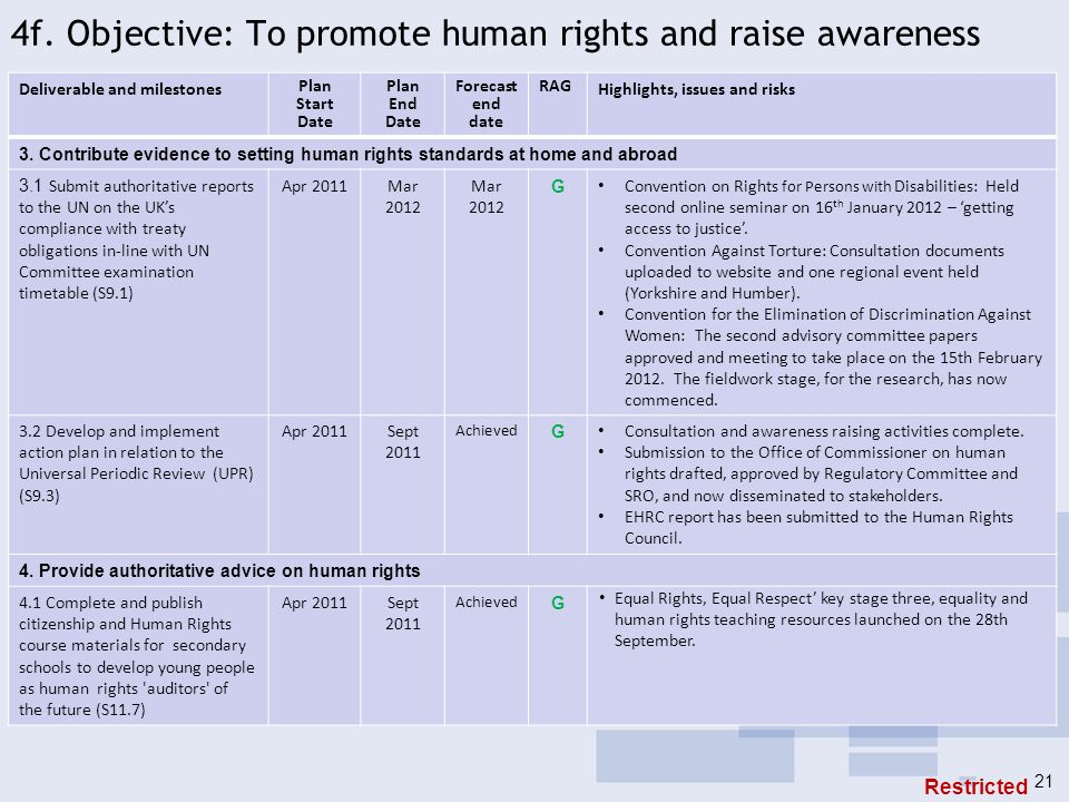 4f. Objective: To promote human rights and raise awareness