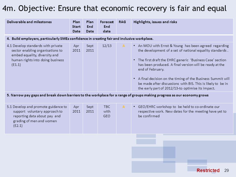 4m. Objective: Ensure that economic recovery is fair and equal