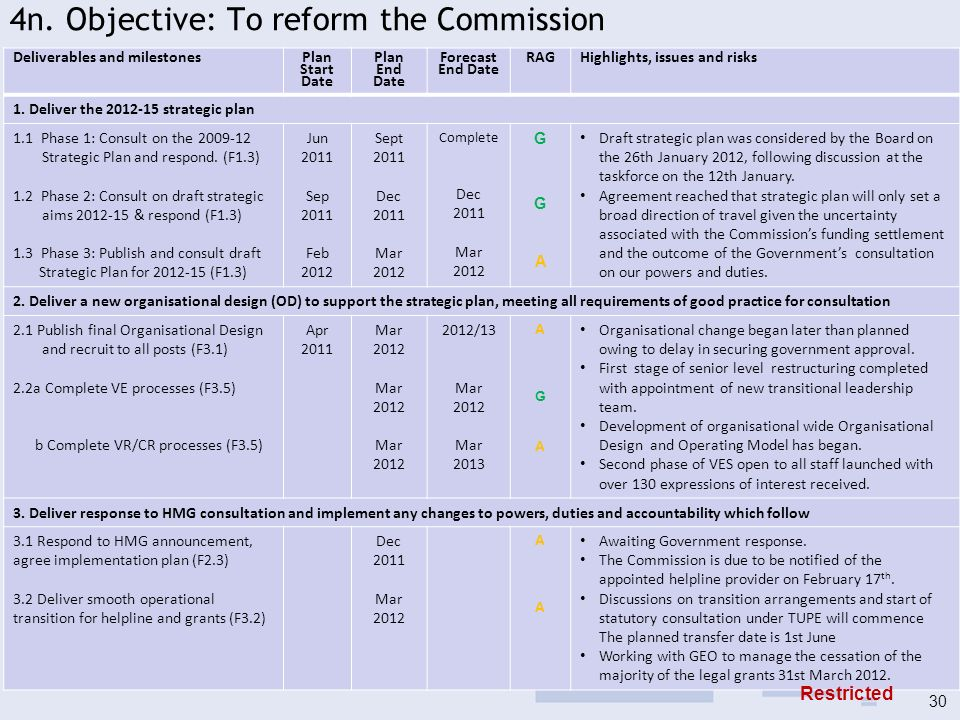 4n. Objective: To reform the Commission