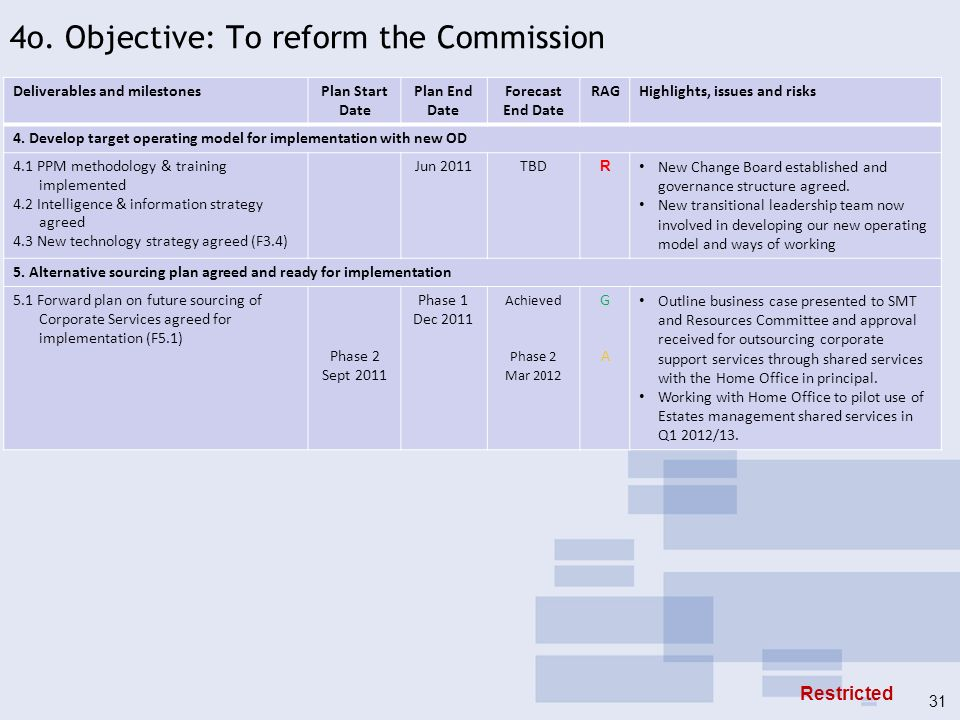 4o. Objective: To reform the Commission