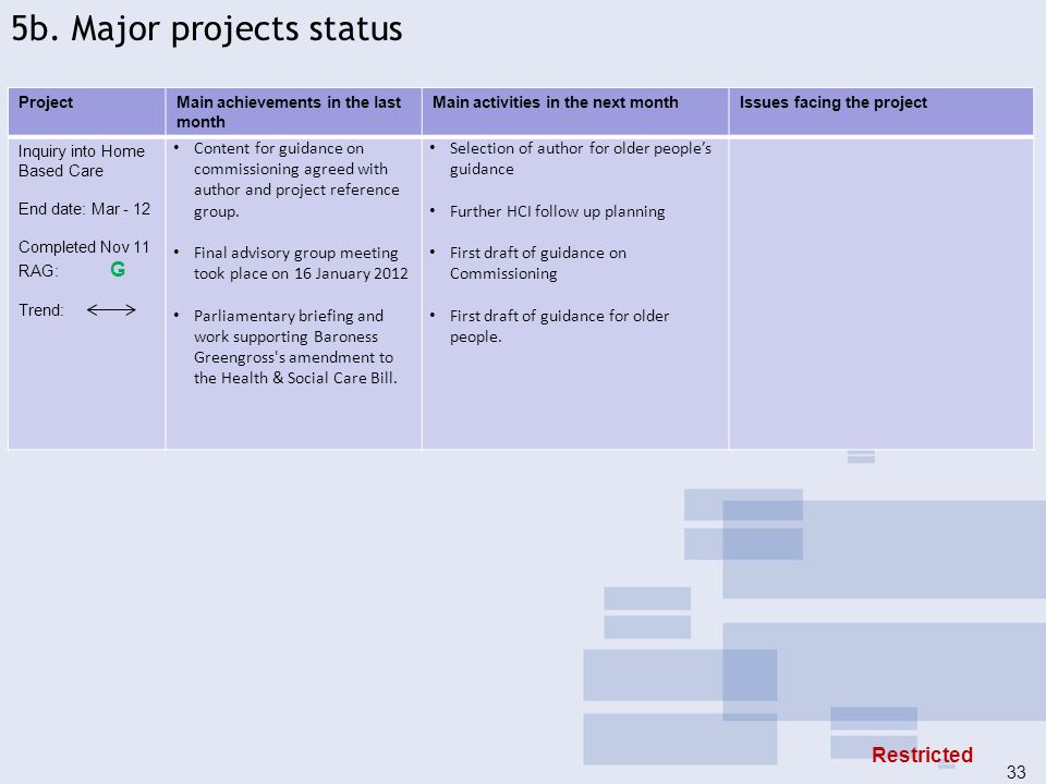 5b. Major projects status