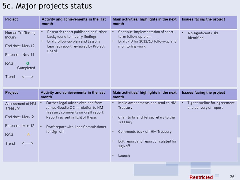 5c. Major projects status