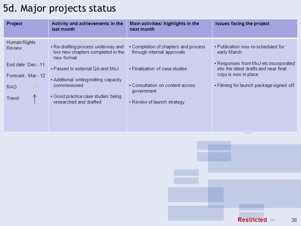 5d. Major projects status