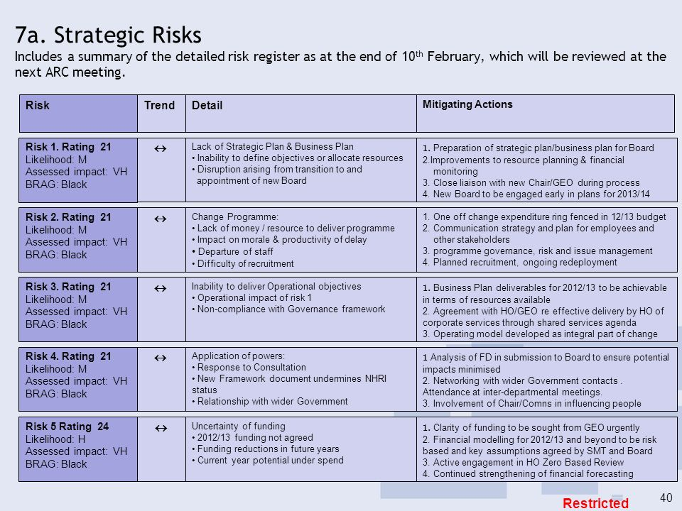 7a. Strategic Risks Includes a summary of the detailed risk register as at the end of 10th February, which will be reviewed at the next ARC meeting.