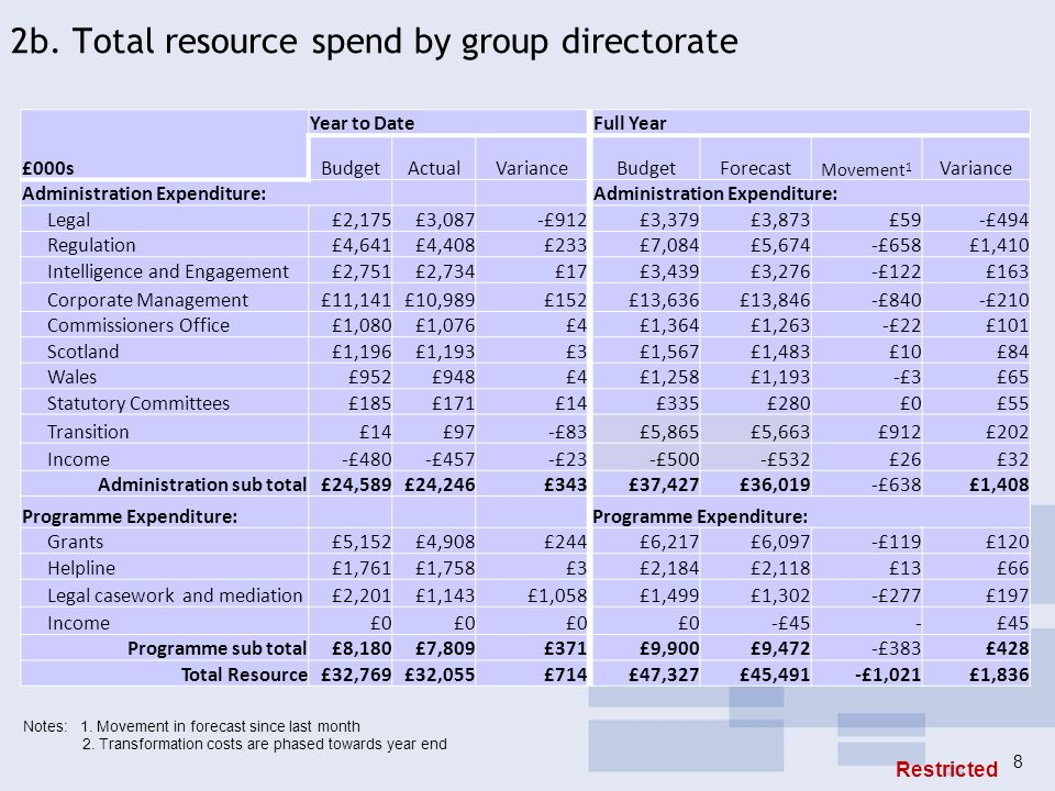 2b. Total resource spend by group directorate