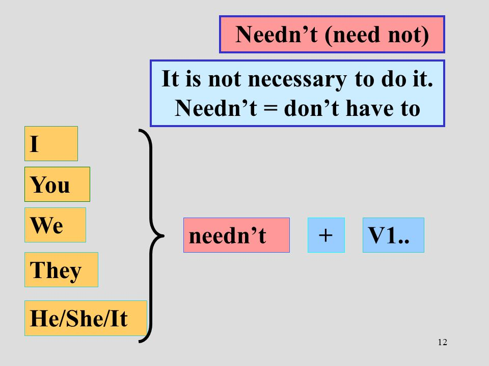 It is not necessary to do it. Needn't = don't have to