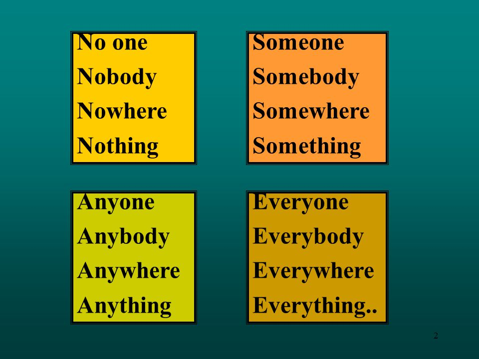 No one Nobody. Nowhere. Nothing. Someone. Somebody. Somewhere. Something. Anyone. Anybody. Anywhere.