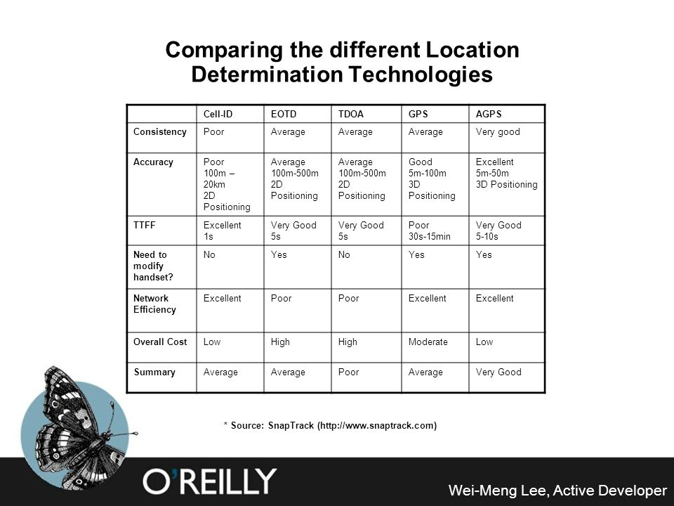 Comparing the different Location Determination Technologies