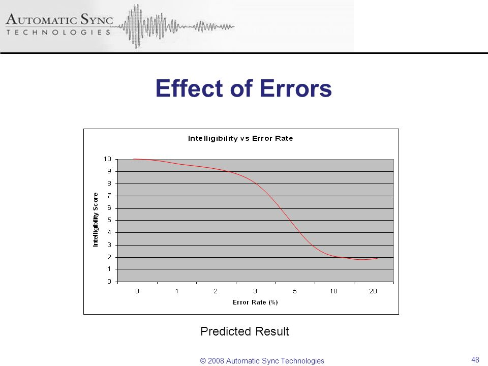 Effect of Errors Predicted Result