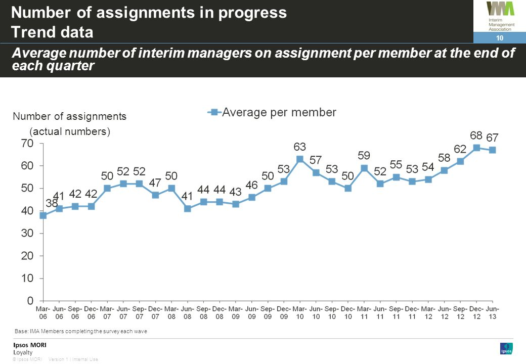 Number of assignments in progress Trend data