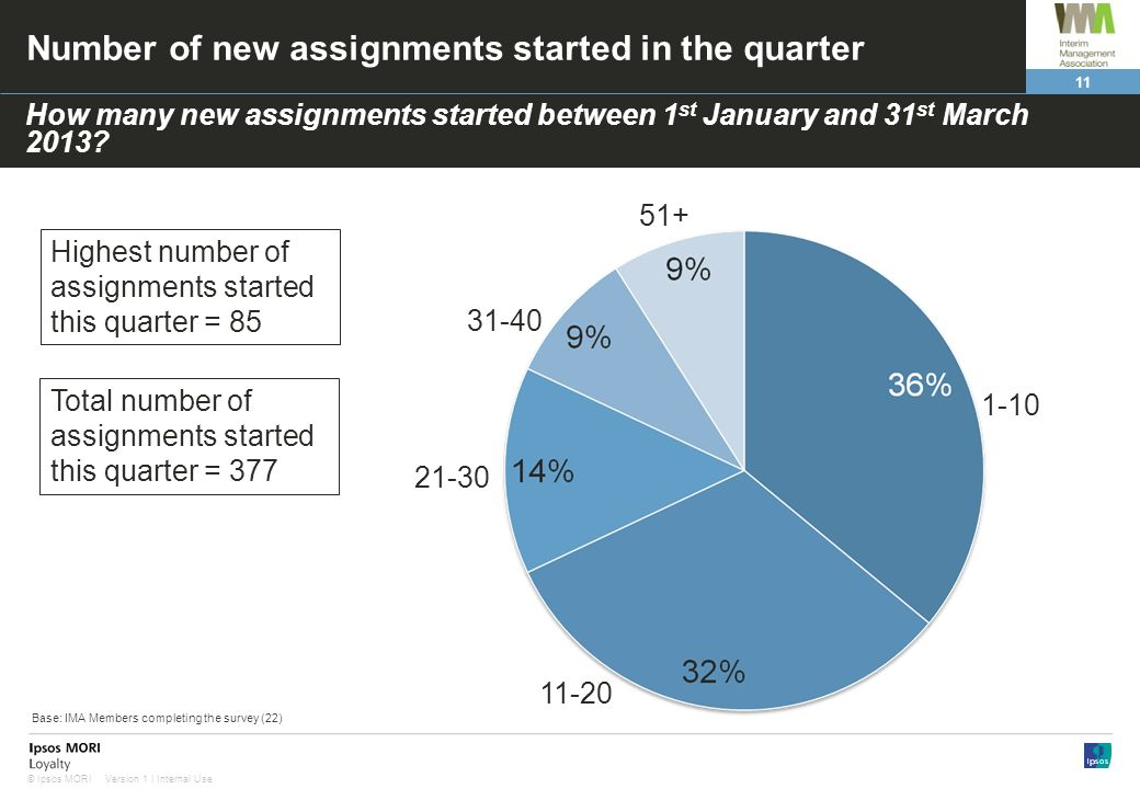 Number of new assignments started in the quarter