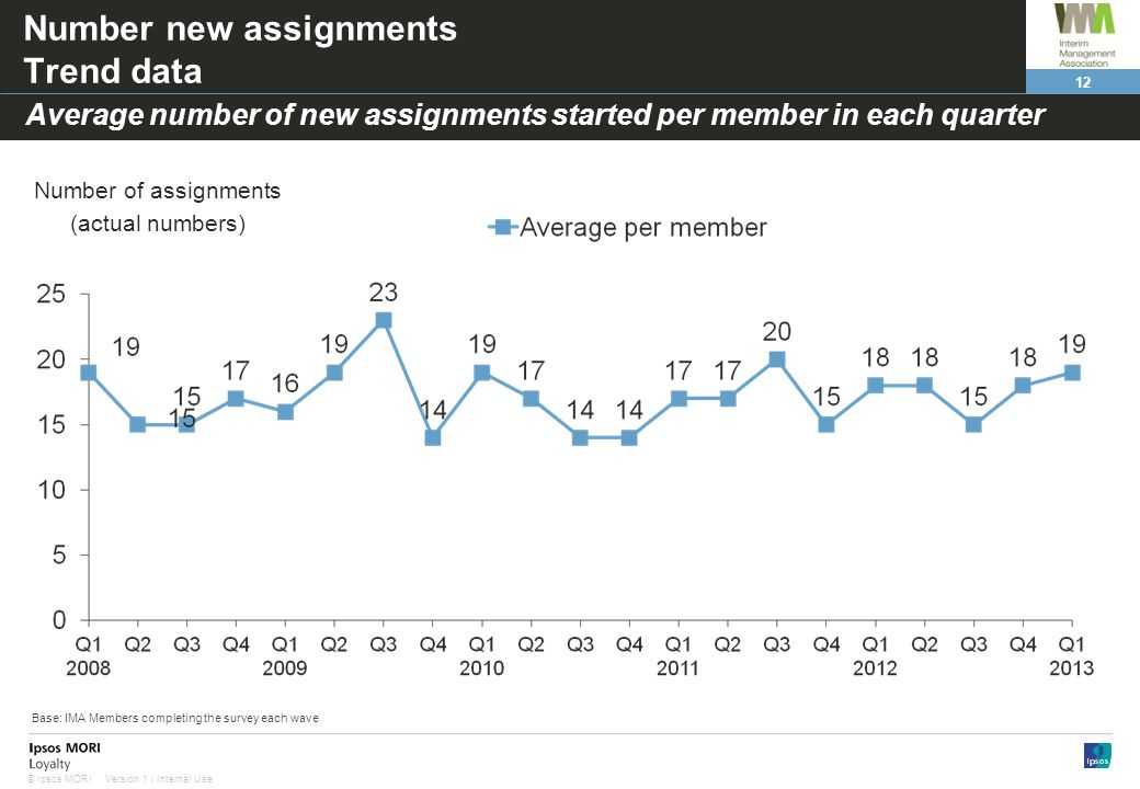 Number new assignments Trend data