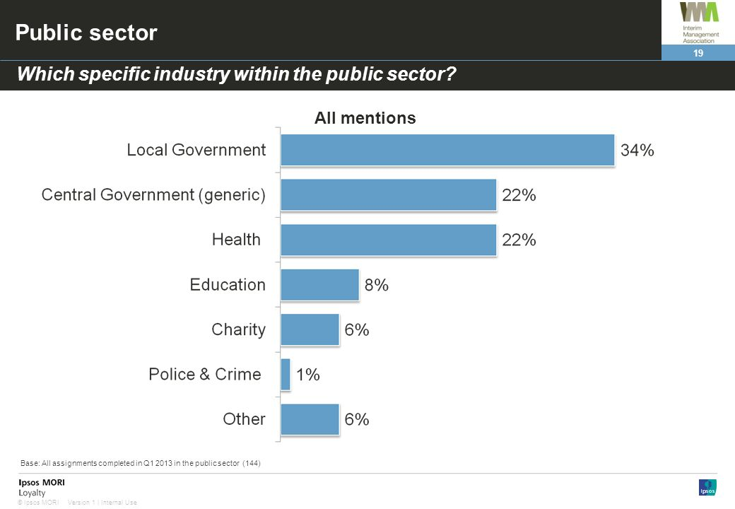 Public sector Which specific industry within the public sector