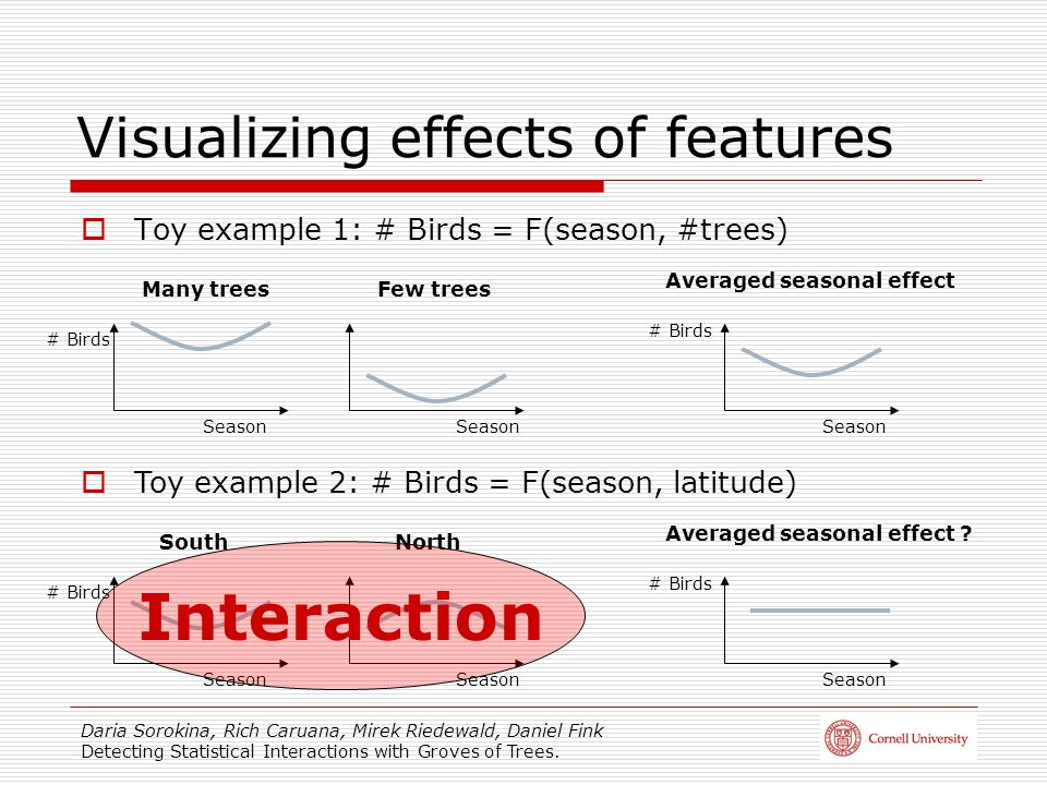 Visualizing effects of features