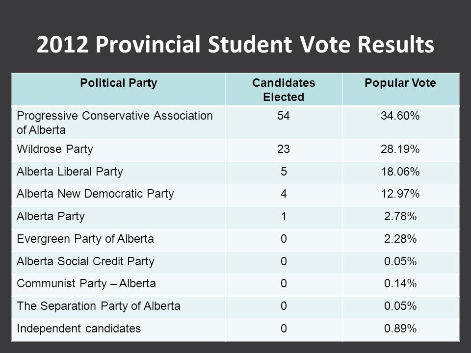 2012 Provincial Student Vote Results