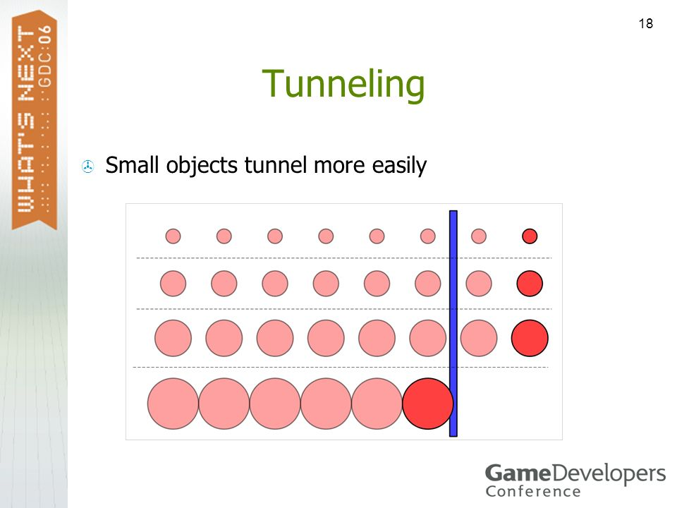 Tunneling Small objects tunnel more easily