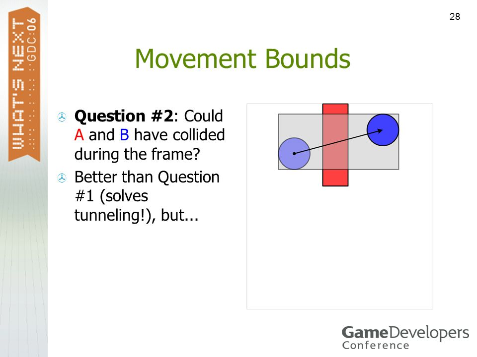 Movement Bounds Question #2: Could A and B have collided during the frame.