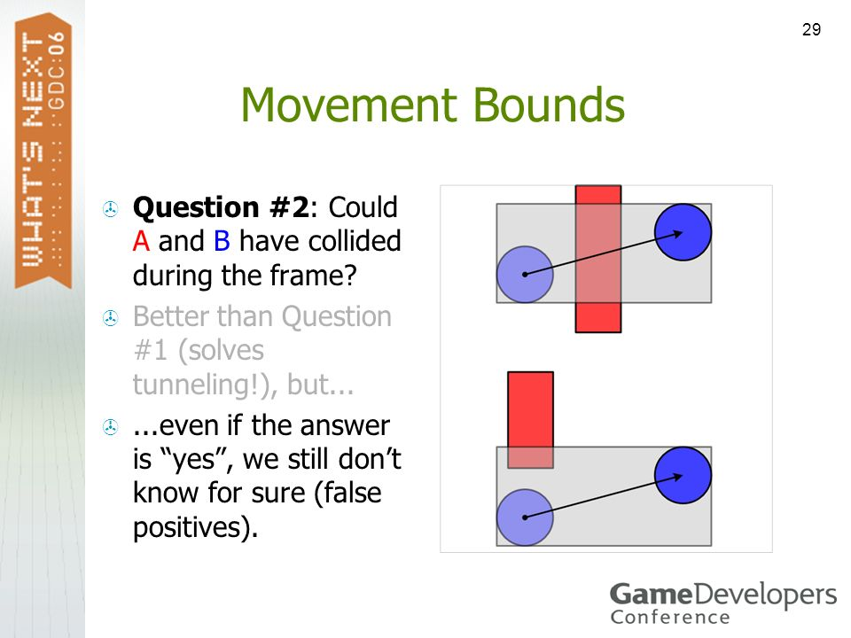 Movement Bounds Question #2: Could A and B have collided during the frame Better than Question #1 (solves tunneling!), but...