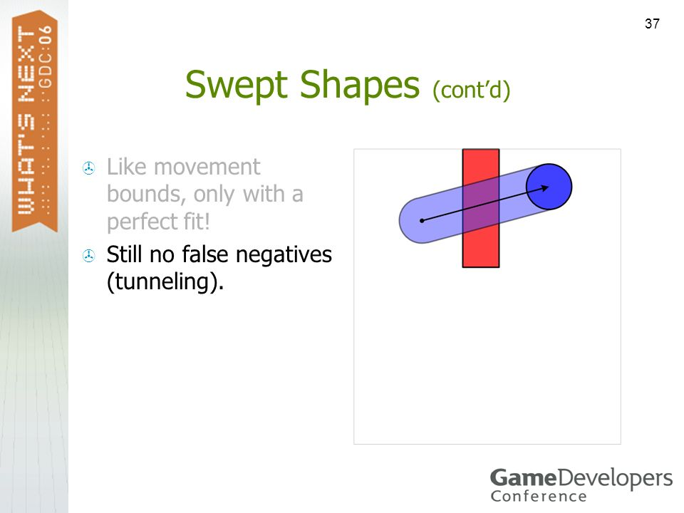 Swept Shapes (cont'd) Like movement bounds, only with a perfect fit!