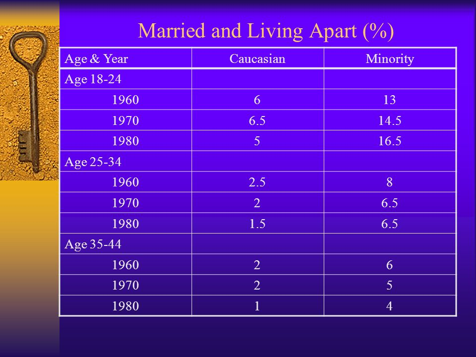 Married and Living Apart (%)