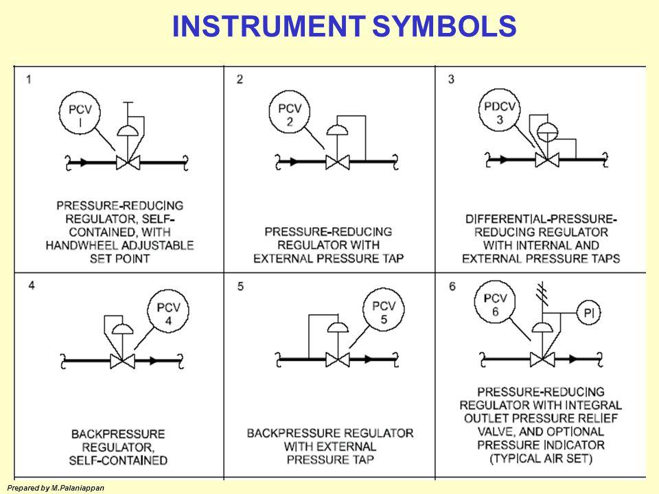 Flow Pressure Measurement Control Valve Control Valve Accessories