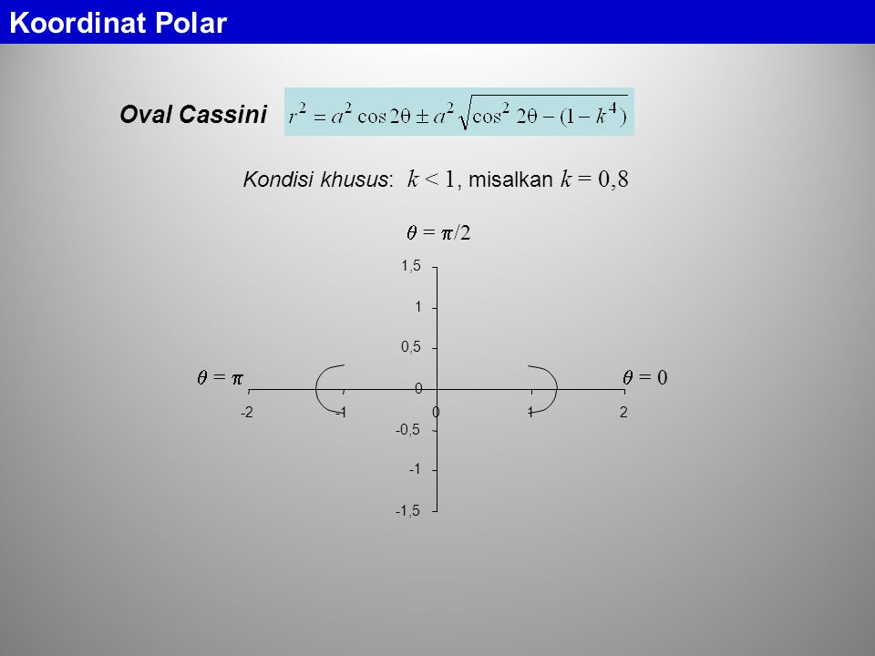 Koordinat Polar Oval Cassini