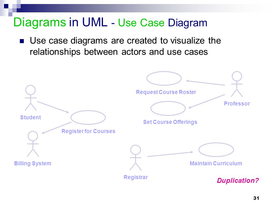 Module 2 Introduction To Uml Ppt Download