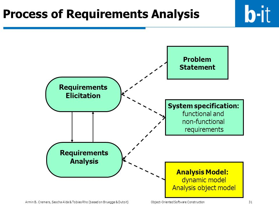 Process of Requirements Analysis