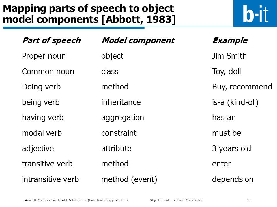 Mapping parts of speech to object model components [Abbott, 1983]