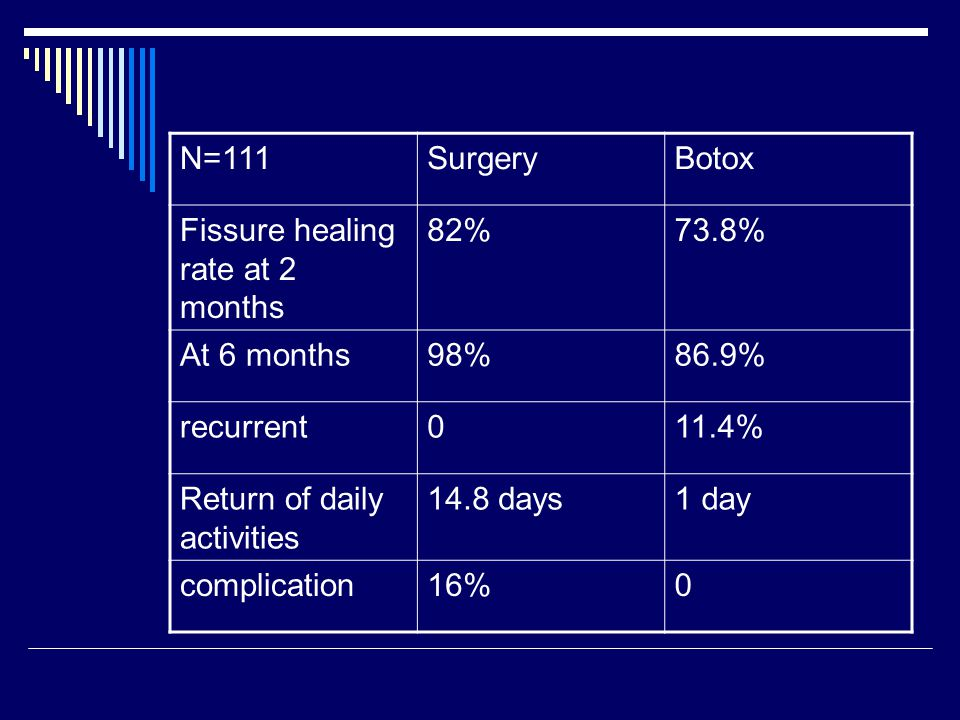 N=111 Surgery. Botox. Fissure healing rate at 2 months. 82% 73.8% At 6 months. 98% 86.9% recurrent.