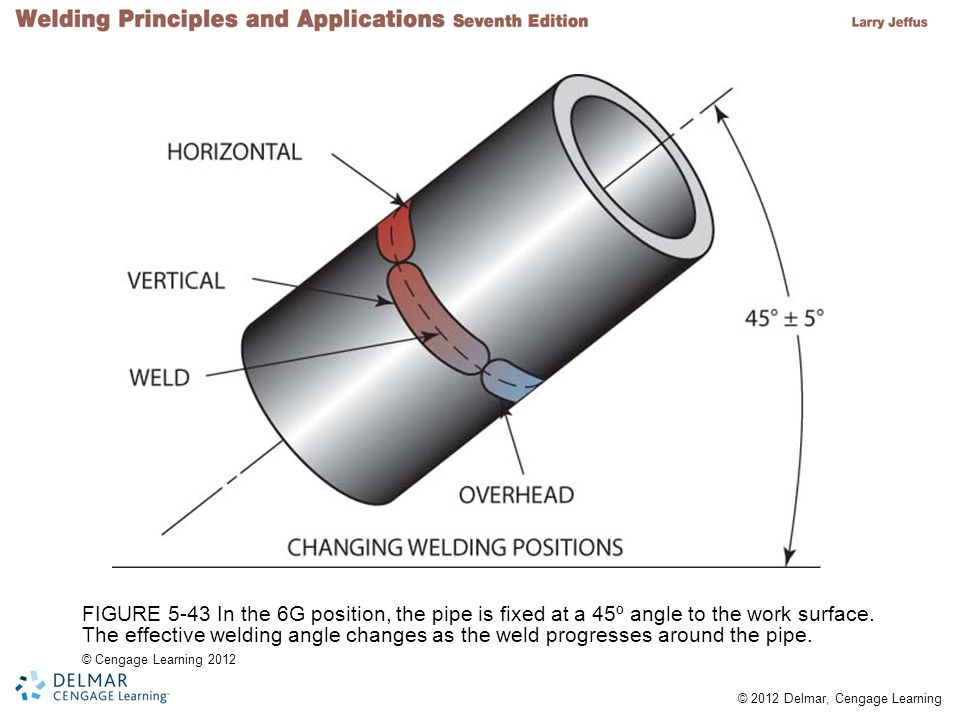 FIGURE 5-43 In the 6G position the pipe is fixed at a 45º  sc 1 st  SlidePlayer & Shielded Metal Arc Welding of Pipe - ppt video online download