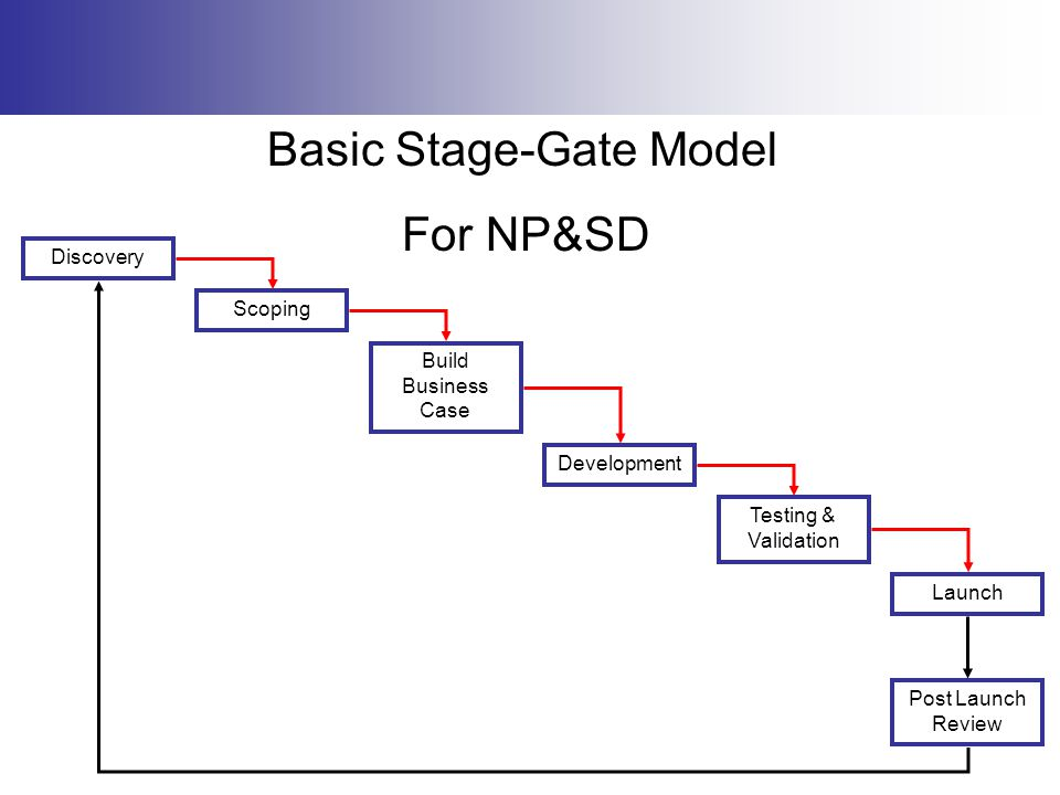 Basic Stage-Gate Model For NP&SD