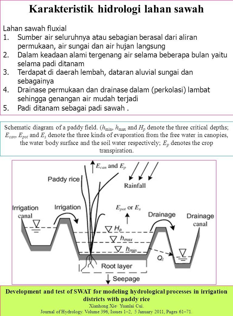 Kajian lingkungan dan pembangunan ppt download 16 karakteristik hidrologi lahan sawah ccuart Images
