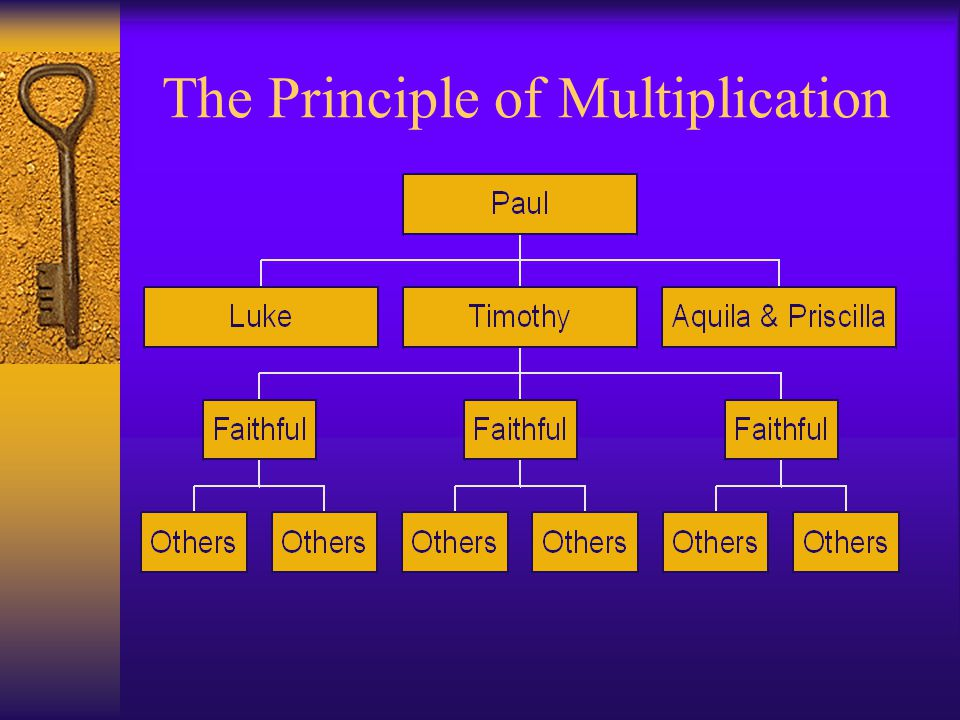 The Principle of Multiplication
