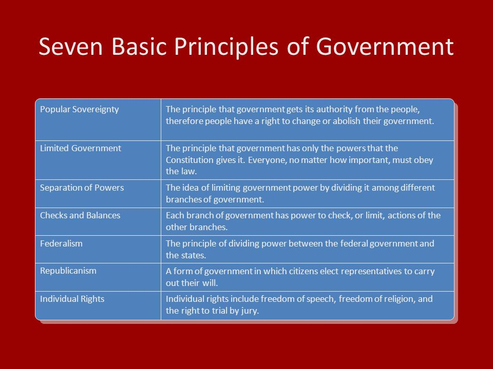 Seven Basic Principles of Government