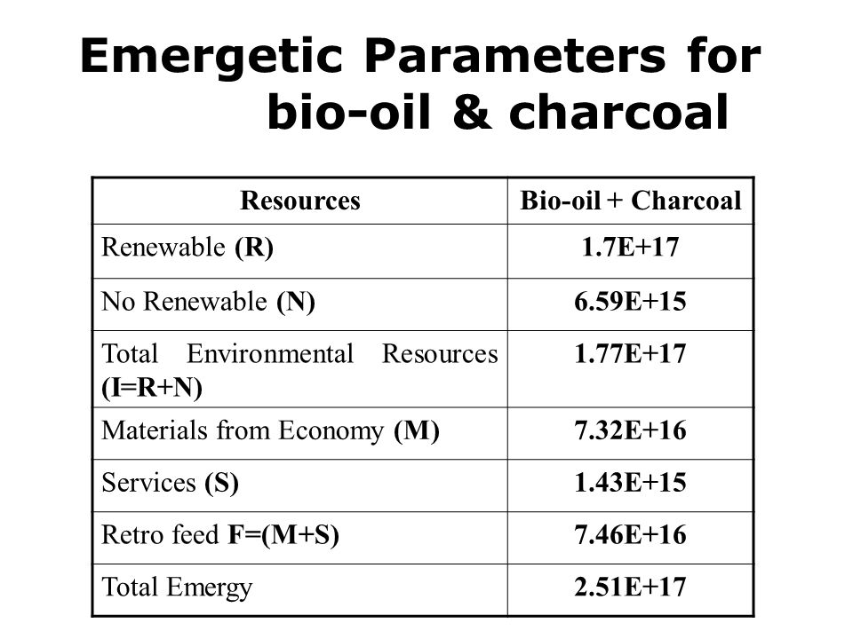Emergetic Parameters for bio-oil & charcoal