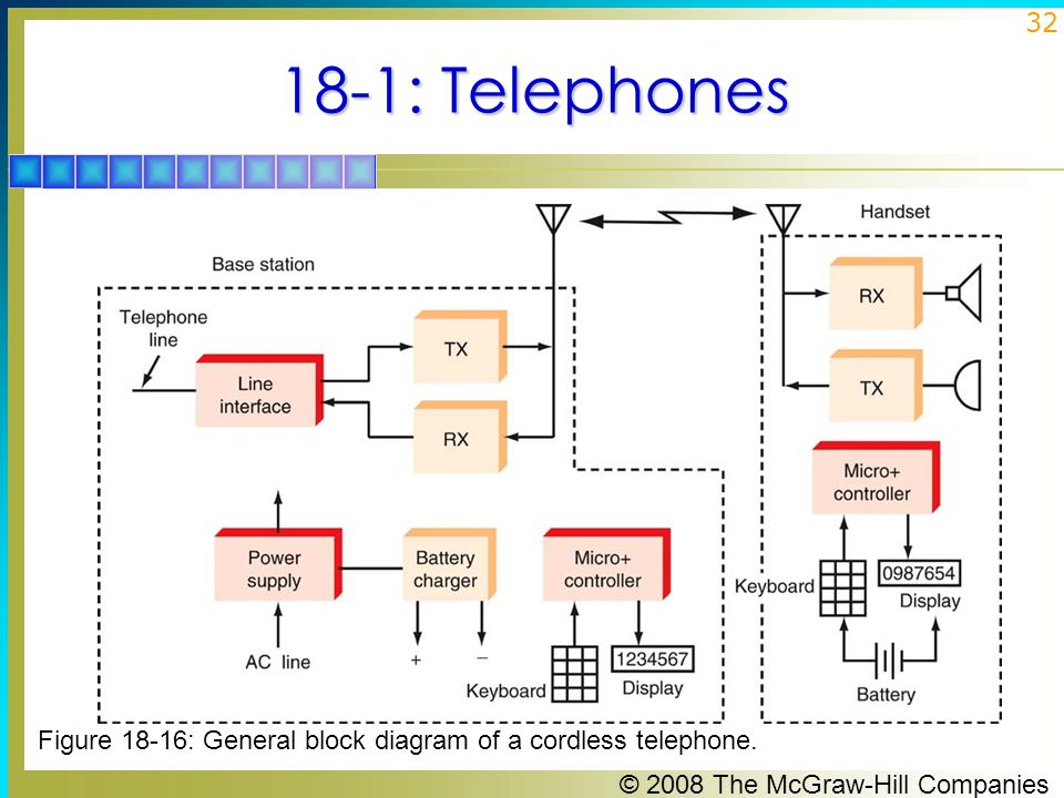 Principles of Electronic Communication Systems - ppt download on telephone circuit, telephone network diagram, first telephone diagram, telephone switch, telephone line diagram, telephone parts diagram, telephone cable diagram, surge protector diagram, circuit diagram, home cat 5 wiring diagram, service pole diagram, home telephone diagram, telephone system diagram, origins of language diagram, telephone central office diagram, telephone wiring, phone diagram, telephone pinout diagram, telephone block diagram, early telephone diagram,
