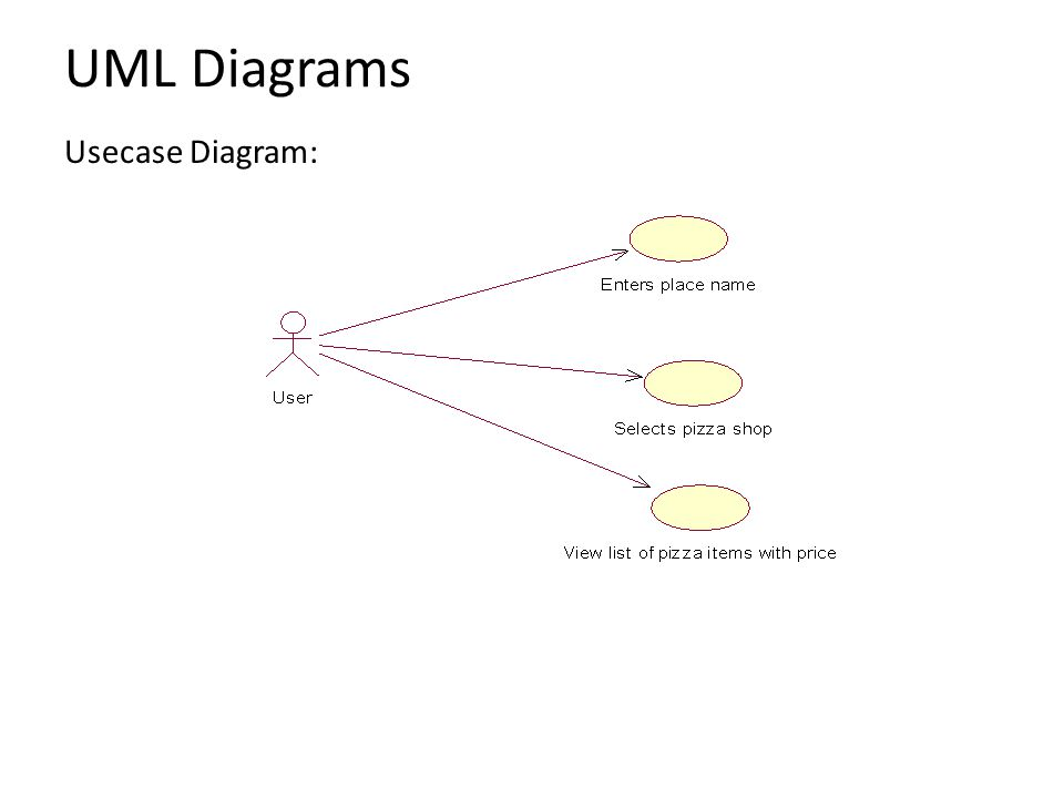 Mini project seminar on pizza ordering application for android ppt 11 uml diagrams usecase diagram ccuart Choice Image